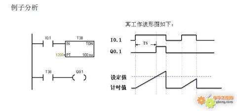 主题:【工控yy】精通s7-200 接通延时定时器ton 指令(视频 精讲)