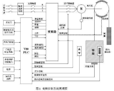 控制电梯专用变频器616