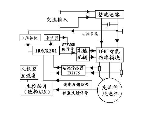 可见交流伺服电机变频调速的关键问题是要获得调频调压的交流电源.