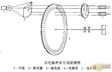 主题:【说说数控机床的硬件】数控机床的主轴驱动装置