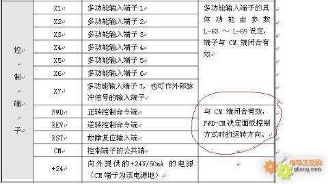 主题:康沃cvf-g3变频器故障求助