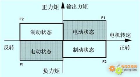 矢量变频器的转矩控制方式详解